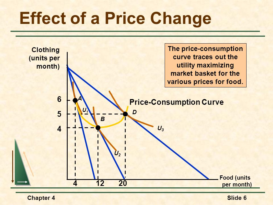 Chapter 4Slide 27 Income and Substitution Effects A fall in the price of a good has two effects: Substitution & Income Substitution Effect Consumers will tend to buy more of the good that has become relatively cheaper, and less of the good that is now relatively more expensive.
