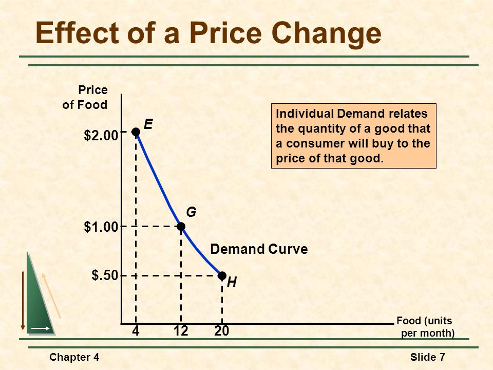 Chapter 4Slide 8 Individual Demand Two Important Properties of Demand Curves 1)The level of utility that can be attained changes as we move along the curve.