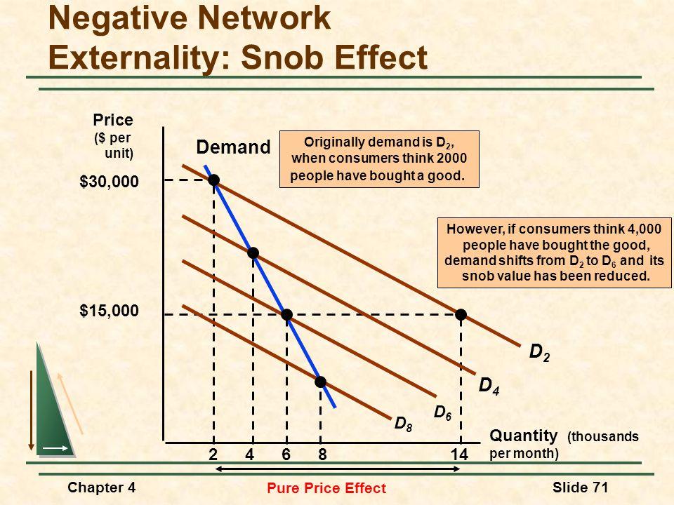 Chapter 4Slide 71 Negative Network Externality: Snob Effect Quantity (thousands per month) Price ($ per unit) Demand 2 D2D2 $30,000 $15,000 14 Pure Pr