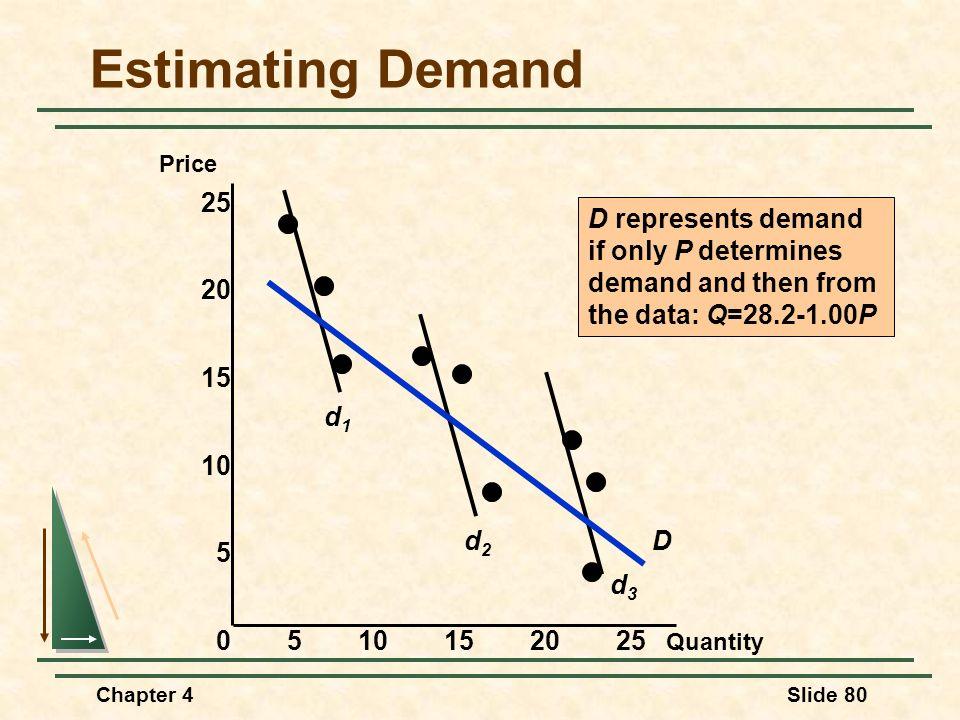 Chapter 4Slide 80 Estimating Demand Quantity Price 0510152025 15 10 5 25 20 d1d1 d2d2 d3d3 D D represents demand if only P determines demand and then