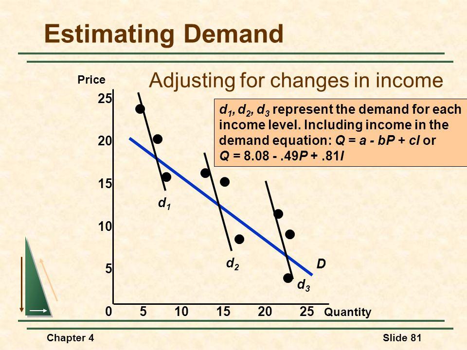 Chapter 4Slide 81 Estimating Demand Quantity Price 0510152025 15 10 5 25 20 D d1d1 d2d2 d3d3 d 1, d 2, d 3 represent the demand for each income level.