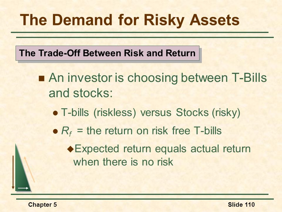 Chapter 5Slide 110 The Demand for Risky Assets An investor is choosing between T-Bills and stocks: T-bills (riskless) versus Stocks (risky) R f = the
