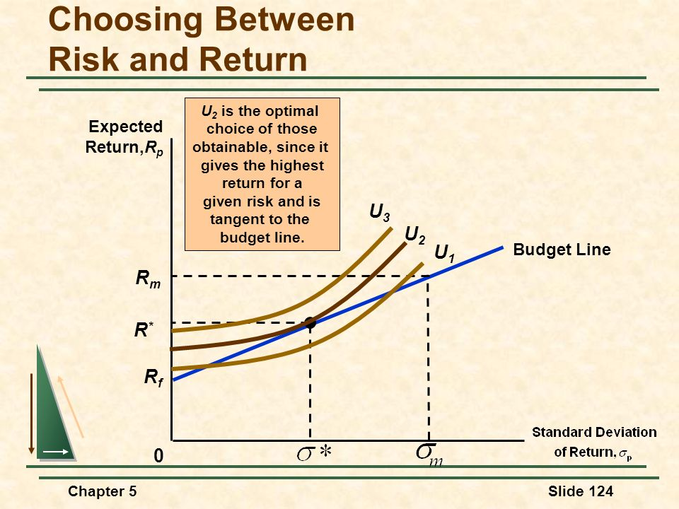 Chapter 5Slide 124 Choosing Between Risk and Return 0 Expected Return,R p U 2 is the optimal choice of those obtainable, since it gives the highest re