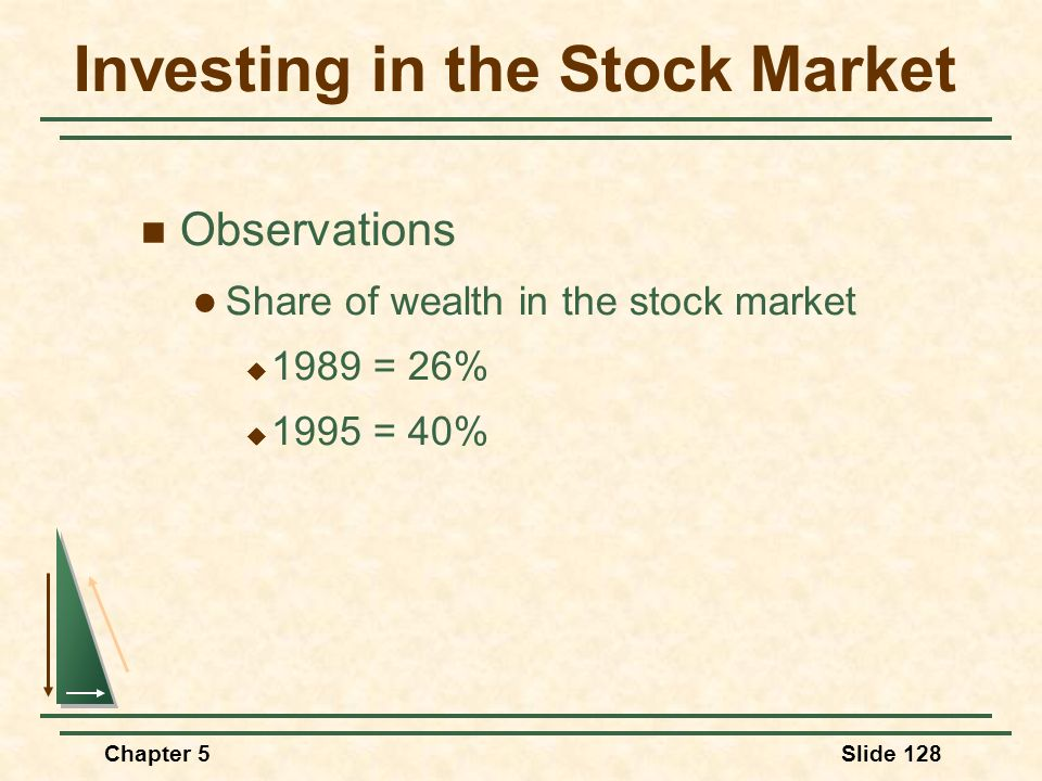 Chapter 5Slide 128 Investing in the Stock Market Observations Share of wealth in the stock market 1989 = 26% 1995 = 40%