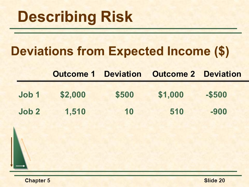 Chapter 5Slide 20 Deviations from Expected Income ($) Job 1$2,000$500$1,000-$500 Job 21,51010510-900 Outcome 1 Deviation Outcome 2 Deviation Describin