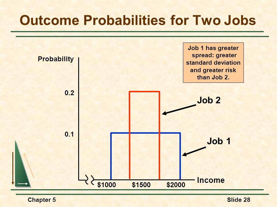Chapter 5Slide 28 Outcome Probabilities for Two Jobs Income 0.1 $1000$1500$2000 0.2 Job 1 Job 2 Job 1 has greater spread: greater standard deviation a
