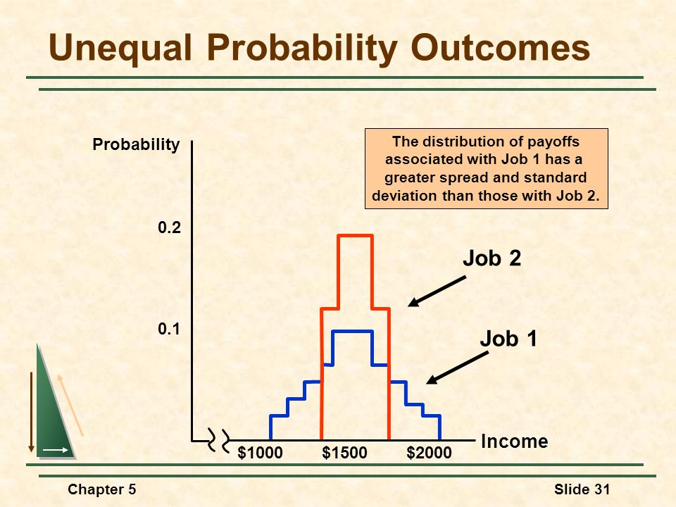 Chapter 5Slide 31 Unequal Probability Outcomes Job 1 Job 2 The distribution of payoffs associated with Job 1 has a greater spread and standard deviati
