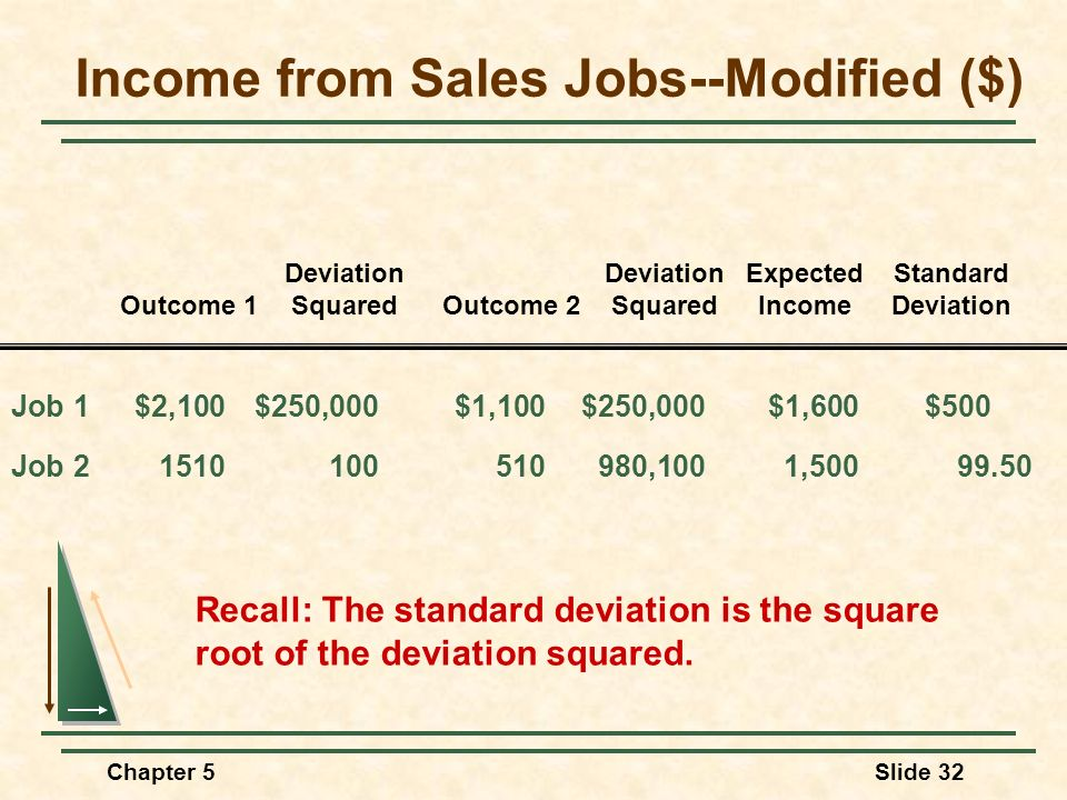Chapter 5Slide 32 Income from Sales Jobs--Modified ($) Recall: The standard deviation is the square root of the deviation squared. Job 1$2,100$250,000