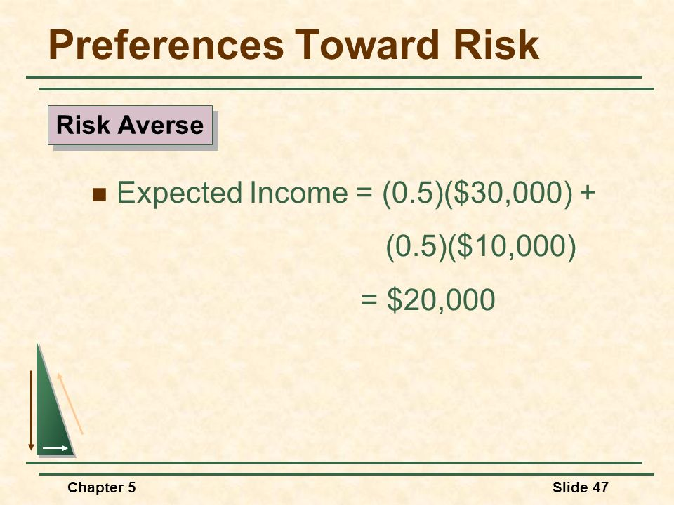 Chapter 5Slide 47 Preferences Toward Risk Expected Income = (0.5)($30,000) + (0.5)($10,000) = $20,000 Risk Averse