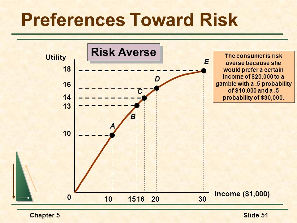 Chapter 5Slide 51 Income ($1,000) Utility The consumer is risk averse because she would prefer a certain income of $20,000 to a gamble with a.5 probab