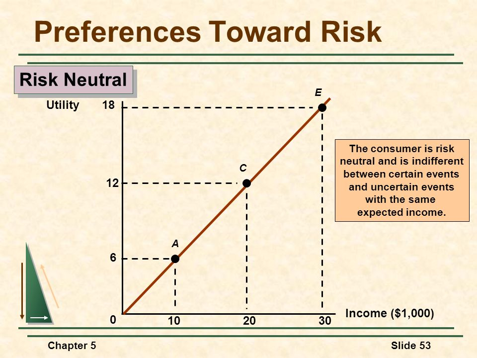Chapter 5Slide 53 Income ($1,000) 1020 Utility 0 30 6 A E C 12 18 The consumer is risk neutral and is indifferent between certain events and uncertain