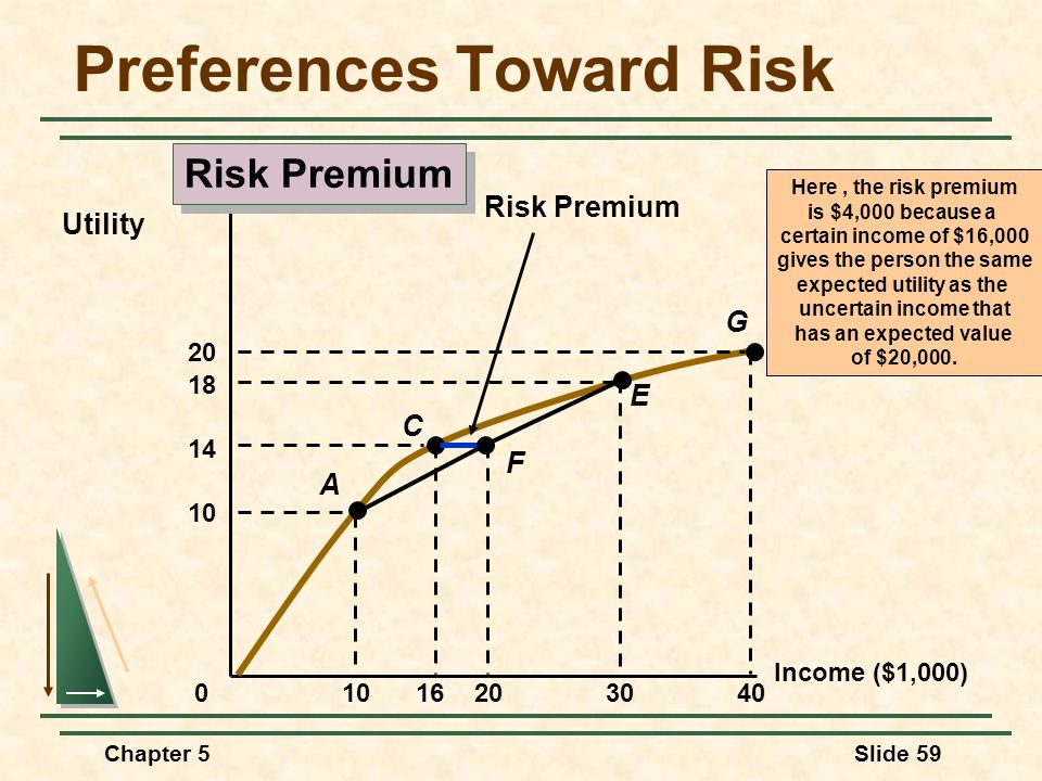 Chapter 5Slide 59 Income ($1,000) Utility 0 1016 Here, the risk premium is $4,000 because a certain income of $16,000 gives the person the same expect