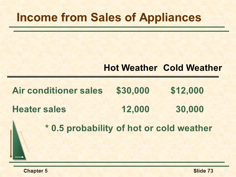 Chapter 5Slide 73 Income from Sales of Appliances Air conditioner sales$30,000$12,000 Heater sales12,00030,000 * 0.5 probability of hot or cold weathe