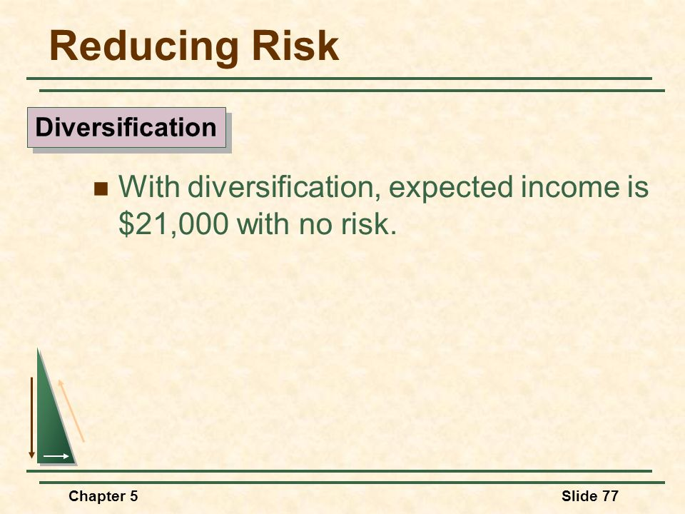 Chapter 5Slide 77 Reducing Risk With diversification, expected income is $21,000 with no risk. Diversification