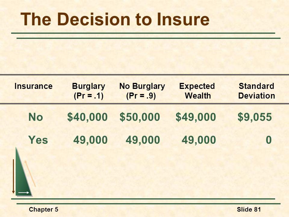 Chapter 5Slide 81 The Decision to Insure No$40,000$50,000$49,000$9,055 Yes49,00049,00049,0000 InsuranceBurglary No Burglary Expected Standard (Pr =.1)