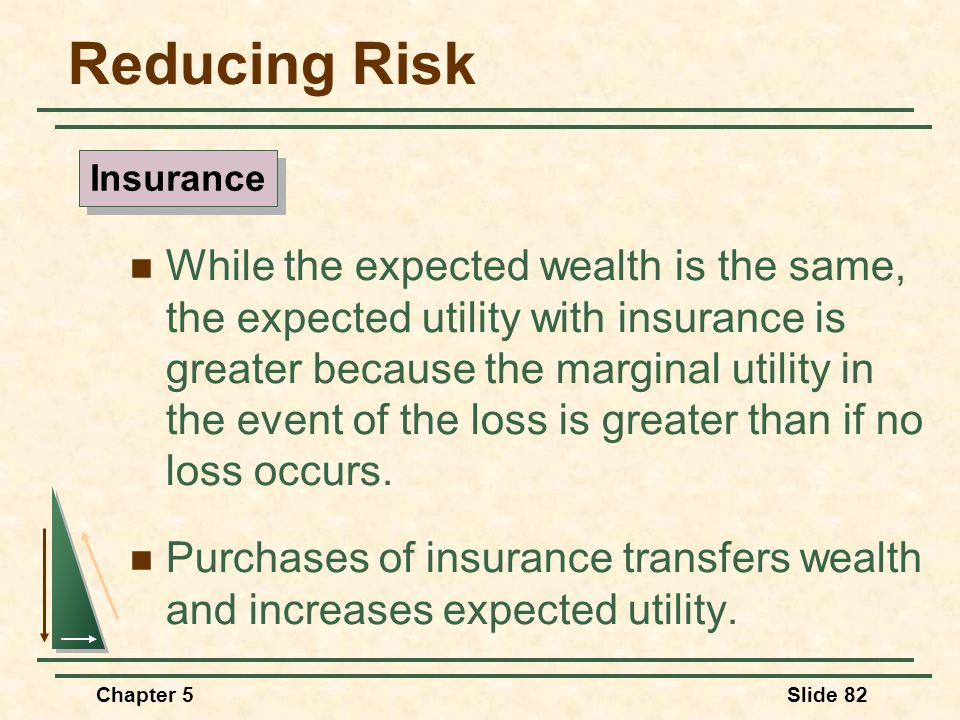 Chapter 5Slide 82 Reducing Risk While the expected wealth is the same, the expected utility with insurance is greater because the marginal utility in