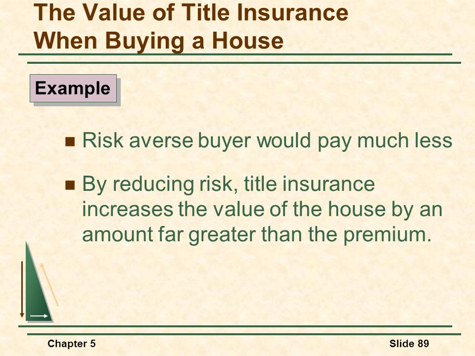 Chapter 5Slide 89 The Value of Title Insurance When Buying a House Risk averse buyer would pay much less By reducing risk, title insurance increases t