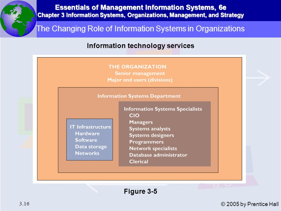 Essentials of Management Information Systems, 6e Chapter 3 Information Systems, Organizations, Management, and Strategy 3.16 © 2005 by Prentice Hall T