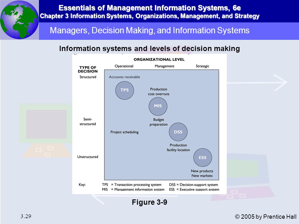 Essentials of Management Information Systems, 6e Chapter 3 Information Systems, Organizations, Management, and Strategy 3.29 © 2005 by Prentice Hall M