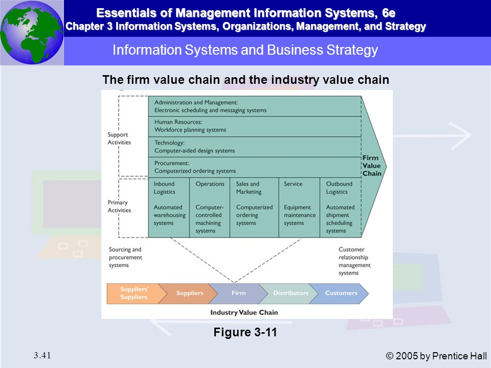 Essentials of Management Information Systems, 6e Chapter 3 Information Systems, Organizations, Management, and Strategy 3.41 © 2005 by Prentice Hall I