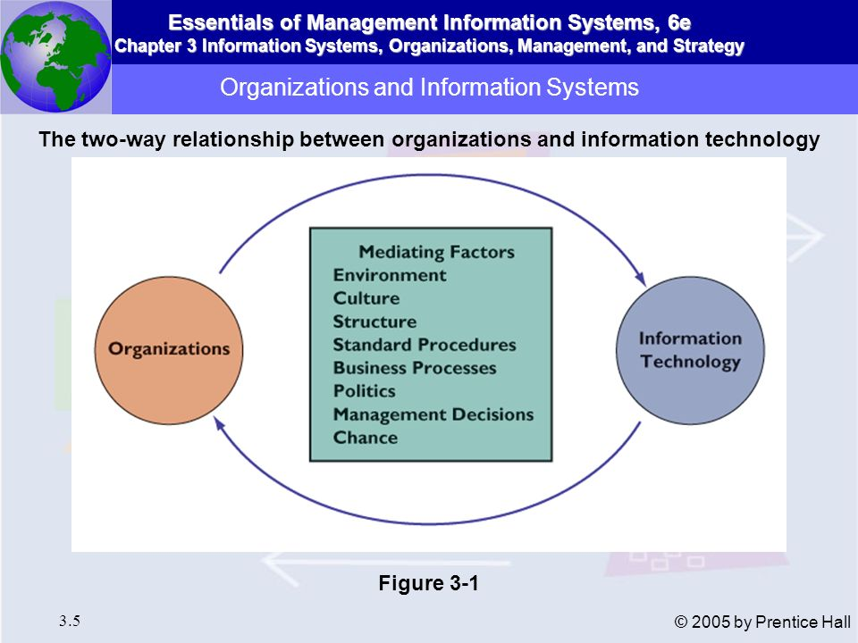 Essentials of Management Information Systems, 6e Chapter 3 Information Systems, Organizations, Management, and Strategy 3.6 © 2005 by Prentice Hall Technical Definition Stable, formal social structure that takes resources from the environment and processes them to produce outputs Behavioral Definition A collection of rights, privileges, obligations, and responsibilities that are delicately balanced over a period of time through conflict and conflict resolution Organizations and Information Systems What Is an Organization?