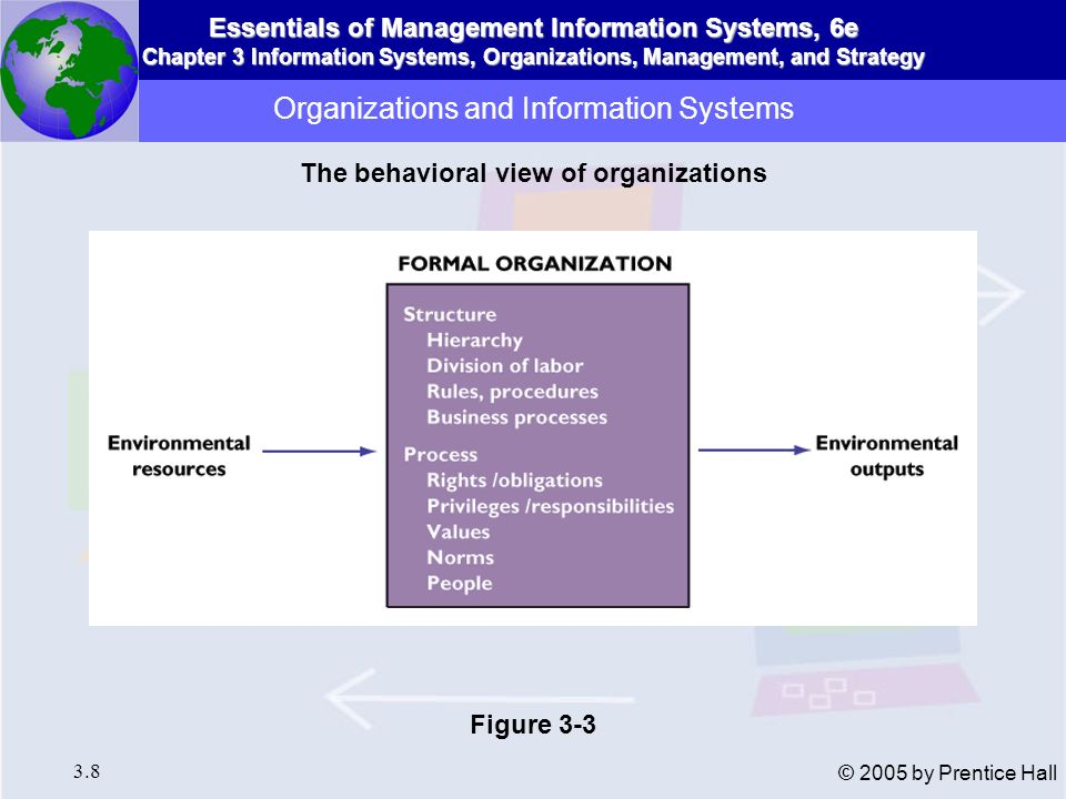 Essentials of Management Information Systems, 6e Chapter 3 Information Systems, Organizations, Management, and Strategy 3.9 © 2005 by Prentice Hall Structural Characteristics of All Organizations Clear division of labor Hierarchy Explicit rules and procedures Impartial judgments Technical qualifications for positions Maximum organizational efficiency Organizations and Information Systems Common Features of Organizations