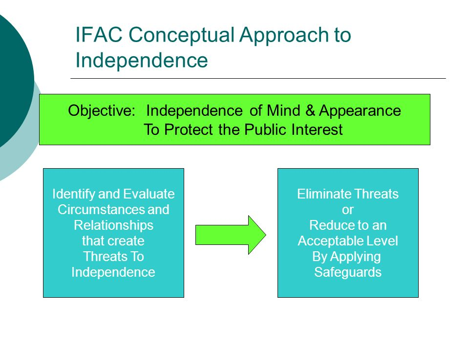 IFAC Conceptual Approach to Independence Objective: Independence of Mind & Appearance To Protect the Public Interest Identify and Evaluate Circumstances and Relationships that create Threats To Independence Eliminate Threats or Reduce to an Acceptable Level By Applying Safeguards