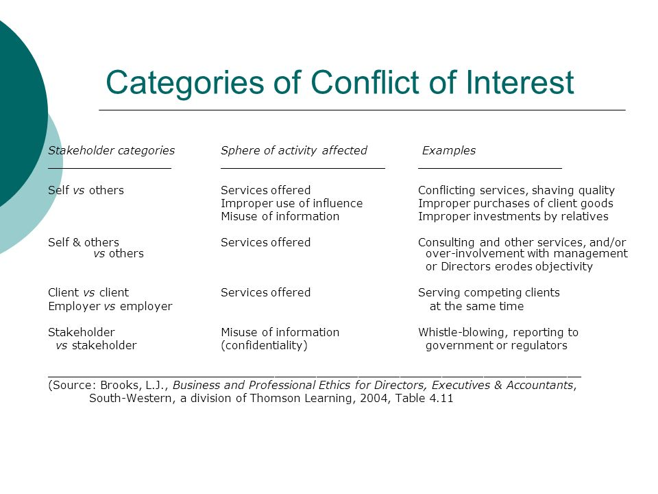 Categories of Conflict of Interest Stakeholder categoriesSphere of activity affected Examples _______________________________________________________________ Self vs othersServices offeredConflicting services, shaving quality Improper use of influenceImproper purchases of client goods Misuse of informationImproper investments by relatives Self & others Services offeredConsulting and other services, and/or vs others over-involvement with management or Directors erodes objectivity Client vs clientServices offeredServing competing clients Employer vs employer at the same time Stakeholder Misuse of informationWhistle-blowing, reporting to vs stakeholder (confidentiality) government or regulators _____________________________________________________________________________ (Source: Brooks, L.J., Business and Professional Ethics for Directors, Executives & Accountants, South-Western, a division of Thomson Learning, 2004, Table 4.11