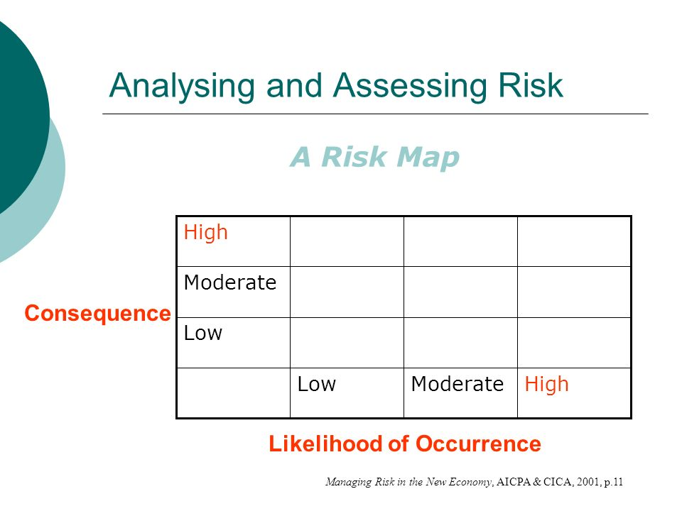 Analysing and Assessing Risk A Risk Map HighModerateLow Moderate High Consequence Likelihood of Occurrence Managing Risk in the New Economy, AICPA & CICA, 2001, p.11