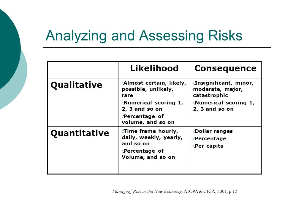 Analyzing and Assessing Risks LikelihoodConsequence Qualitative Almost certain, likely, possible, unlikely, rare Numerical scoring 1, 2, 3 and so on Percentage of volume, and so on Insignificant, minor, moderate, major, catastrophic Numerical scoring 1, 2, 3 and so on Quantitative Time frame hourly, daily, weekly, yearly, and so on Percentage of Volume, and so on Dollar ranges Percentage Per capita Managing Risk in the New Economy, AICPA & CICA, 2001, p.12
