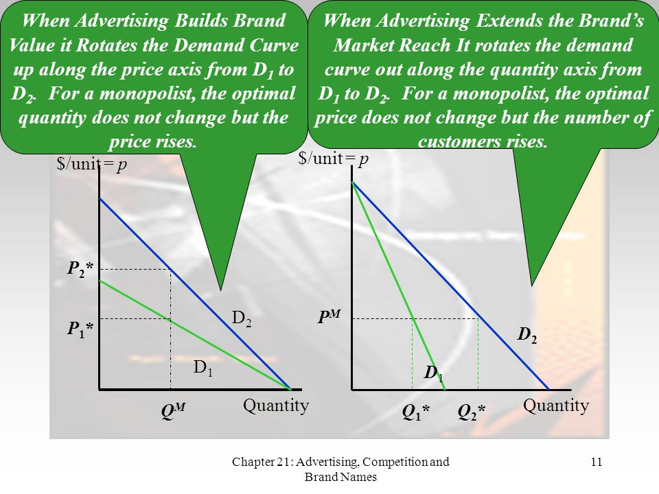 Chapter 21: Advertising, Competition and Brand Names 11 Building Value vs Extending Reach (cont.) $/unit = p Quantity QMQM D1D1 $/unit = p Q2*Q2* Q1* Q1* D2D2 P M When Advertising Builds Brand Value it Rotates the Demand Curve up along the price axis from D 1 to D 2.