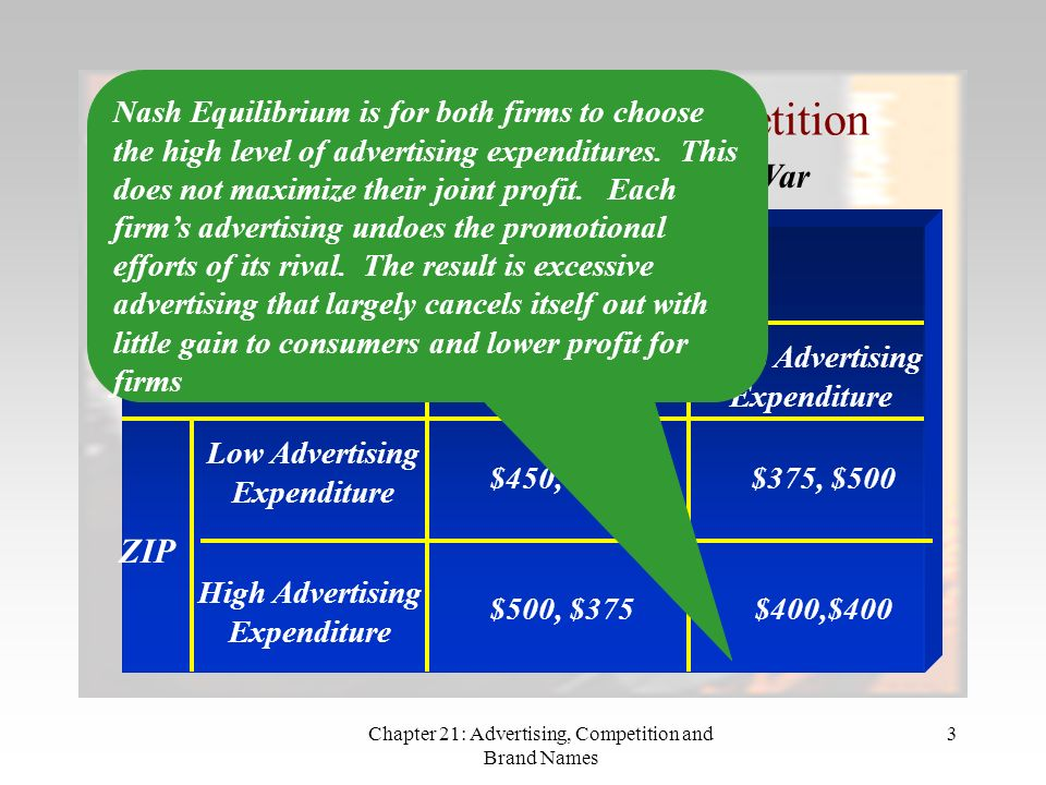 Chapter 21: Advertising, Competition and Brand Names 3 Advertising as Wasteful Competition Example of a Wasteful Advertising War Gamma ZIP Low Advertising Expenditure High Advertising Expenditure $450, $450 Low Advertising Expenditure High Advertising Expenditure $375, $500 $500, $375$400,$400 Nash Equilibrium is for both firms to choose the high level of advertising expenditures.