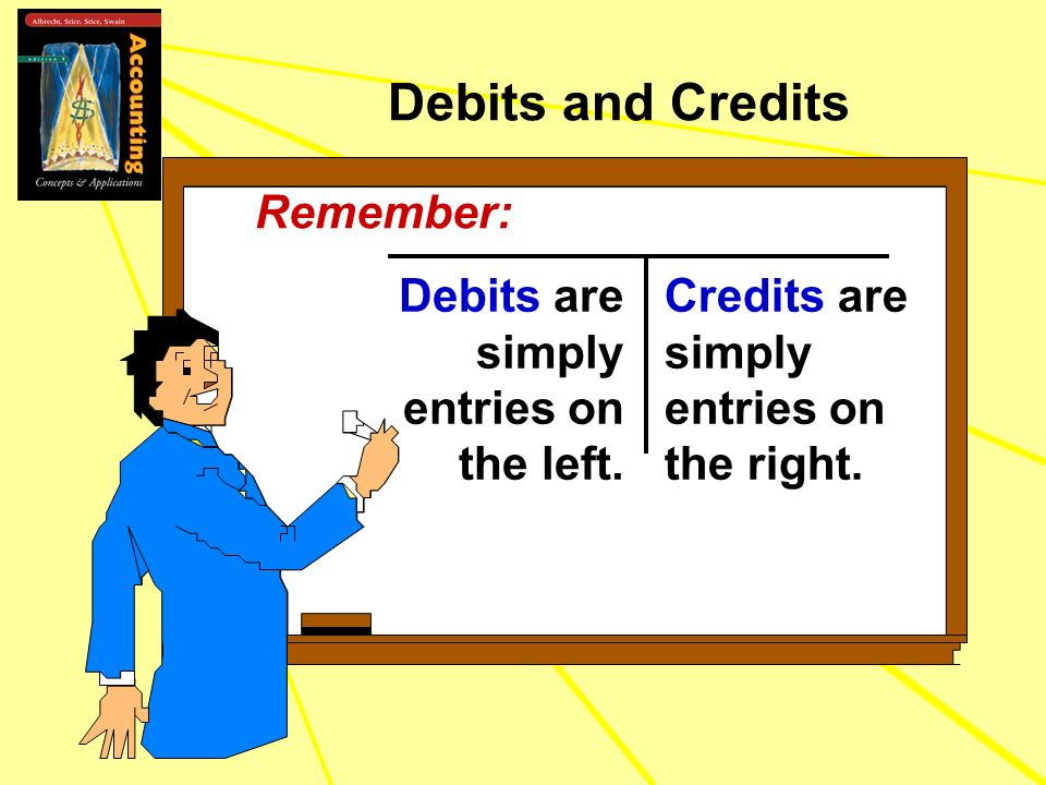 Debits and Credits Debits are simply entries on the left. Credits are simply entries on the right. Remember:
