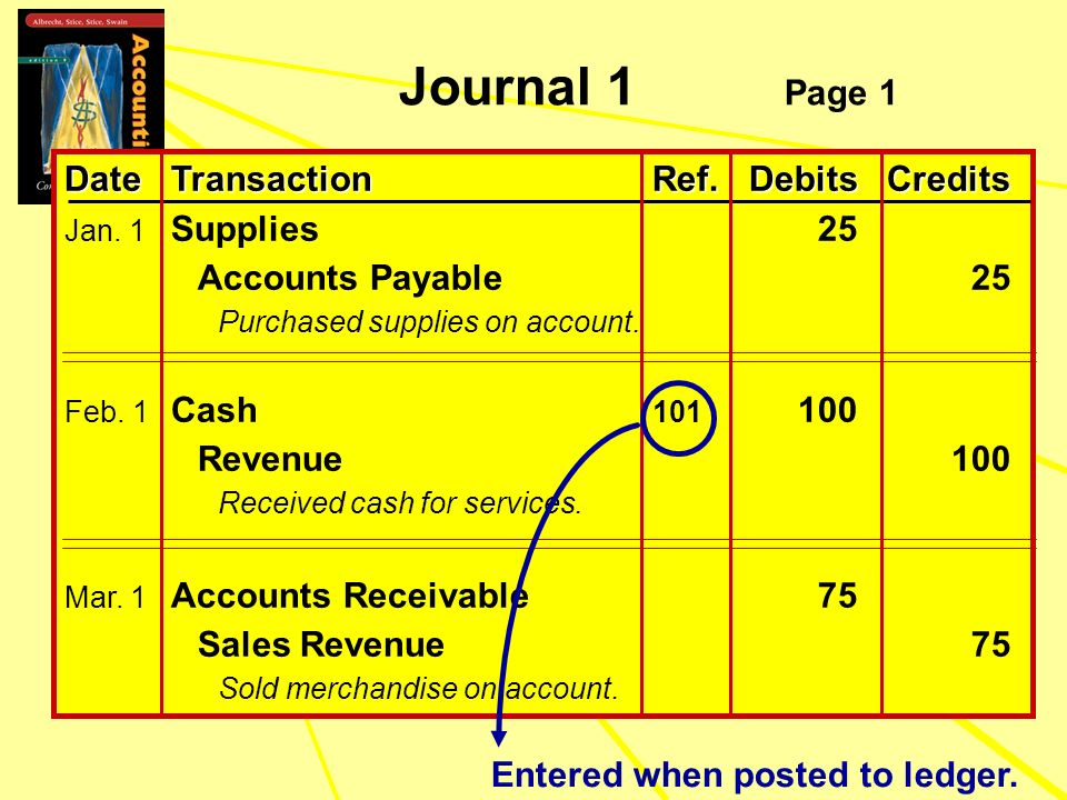 DateTransactionRef.DebitsCredits Jan. 1 Supplies 25 Accounts Payable25 Purchased supplies on account. Feb. 1 Cash 101 100 Revenue100 Received cash for