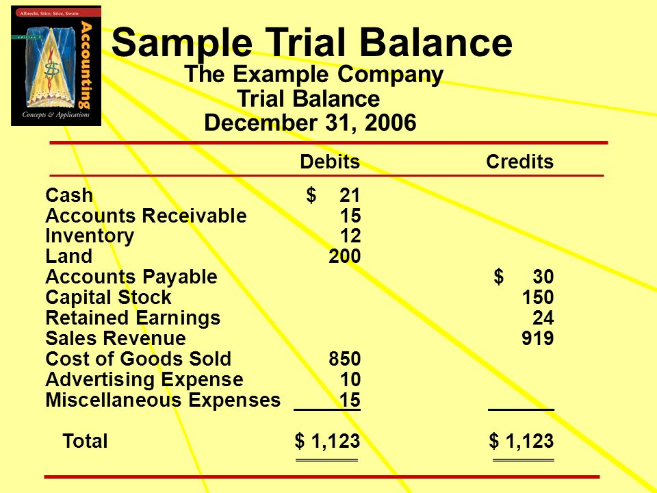 The Example Company Trial Balance December 31, 2006 DebitsCredits Cash$ 21 Accounts Receivable15 Inventory12 Land200 Accounts Payable$ 30 Capital Stoc