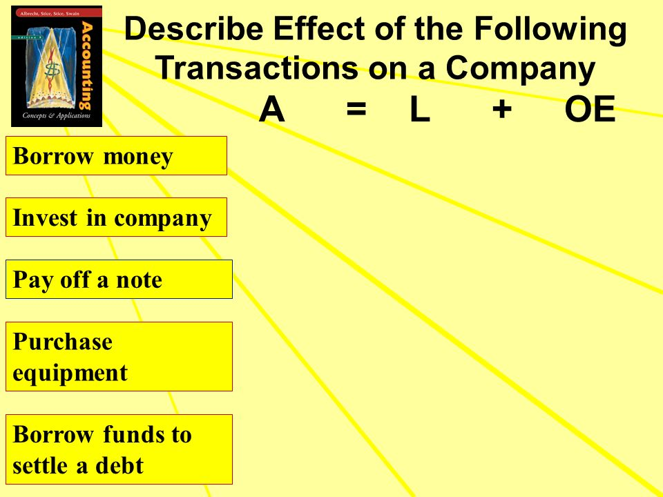 A = L + OE Describe Effect of the Following Transactions on a Company Borrow money Invest in company Pay off a note Purchase equipment Borrow funds to
