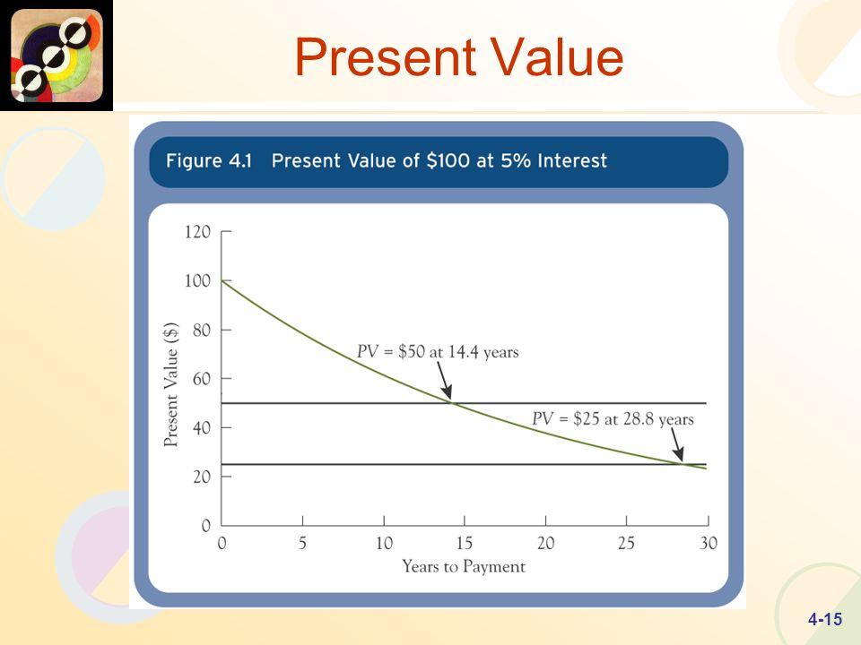 4-15 Present Value
