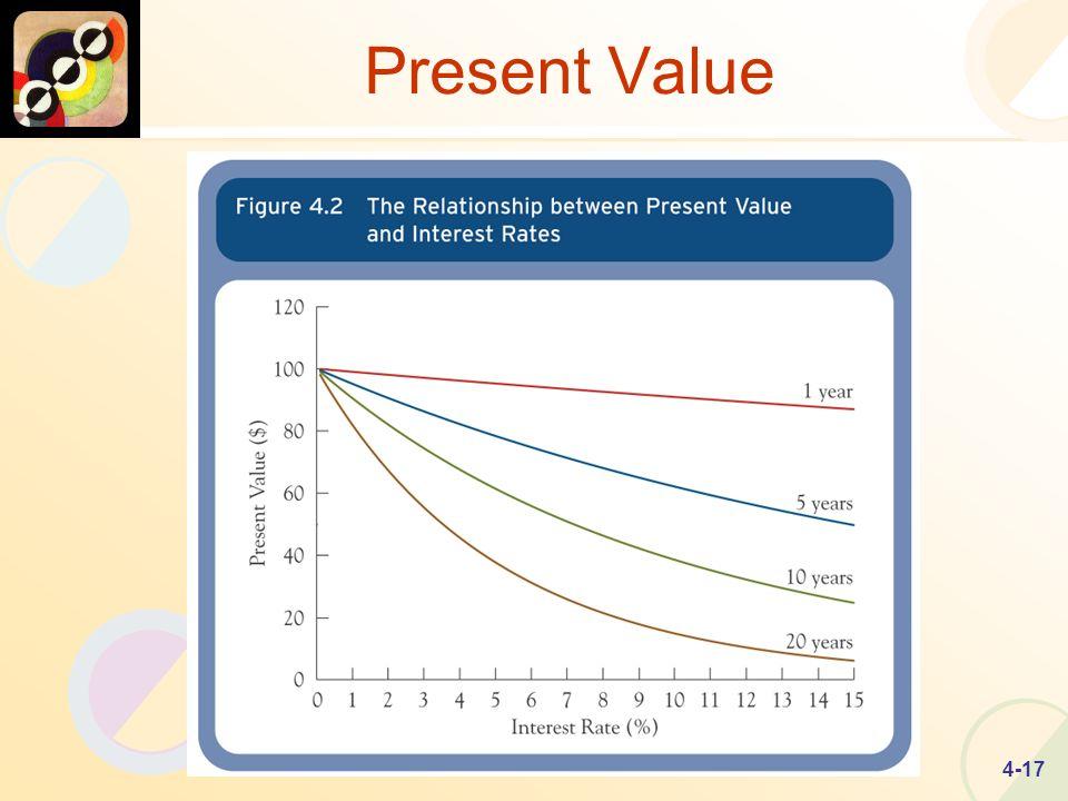 4-17 Present Value