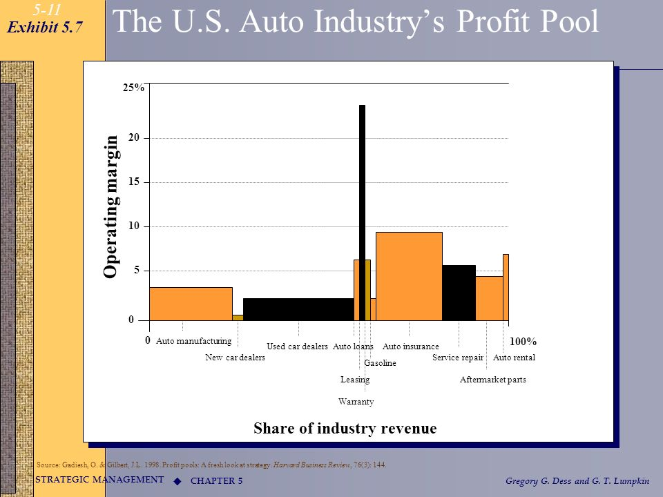 CHAPTER 5 STRATEGIC MANAGEMENT Gregory G. Dess and G. T. Lumpkin 5-11 The U.S. Auto Industrys Profit Pool 25% 20 15 10 5 0 Operating margin 0 100% Aut
