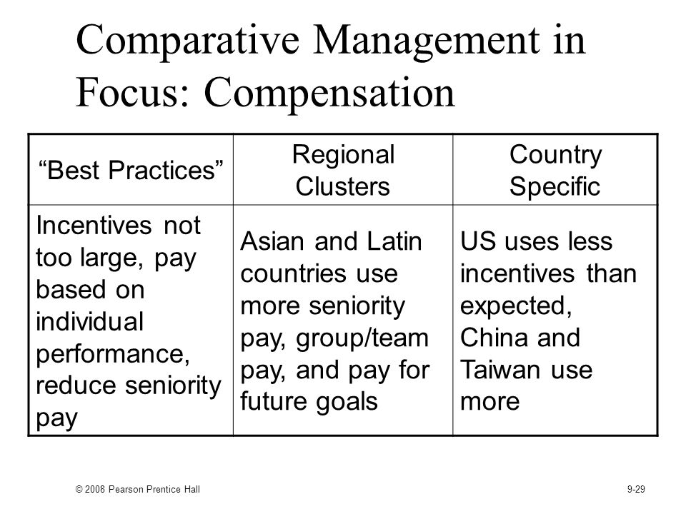 © 2008 Pearson Prentice Hall 9-29 Comparative Management in Focus: Compensation Best Practices Regional Clusters Country Specific Incentives not too large, pay based on individual performance, reduce seniority pay Asian and Latin countries use more seniority pay, group/team pay, and pay for future goals US uses less incentives than expected, China and Taiwan use more
