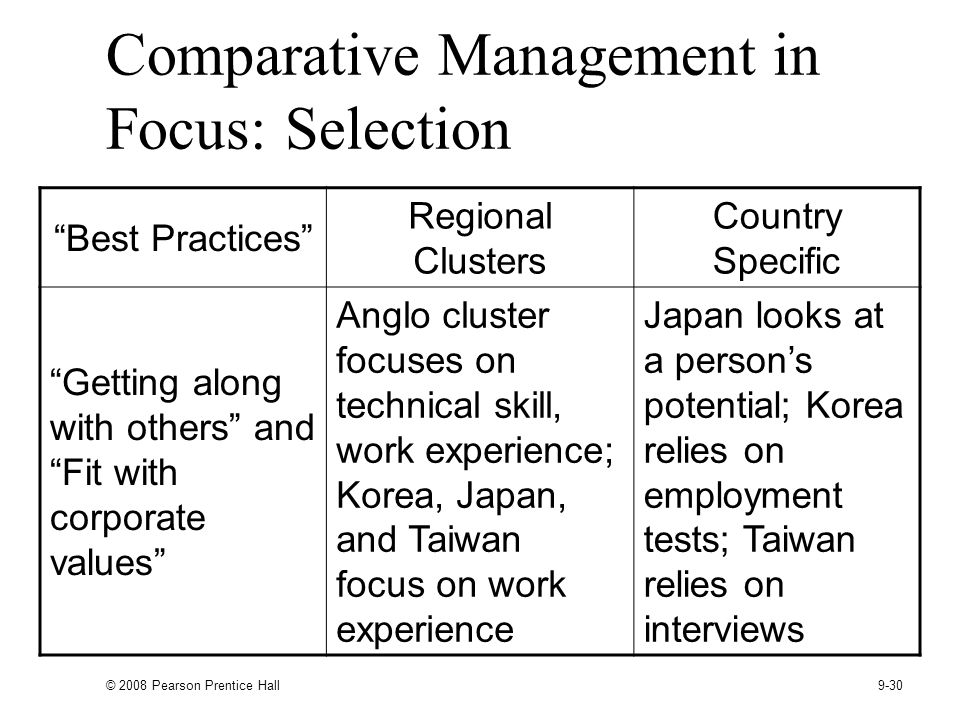 © 2008 Pearson Prentice Hall 9-30 Comparative Management in Focus: Selection Best Practices Regional Clusters Country Specific Getting along with others and Fit with corporate values Anglo cluster focuses on technical skill, work experience; Korea, Japan, and Taiwan focus on work experience Japan looks at a persons potential; Korea relies on employment tests; Taiwan relies on interviews