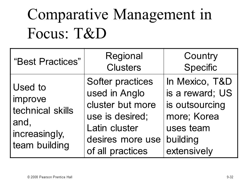 © 2008 Pearson Prentice Hall 9-32 Comparative Management in Focus: T&D Best Practices Regional Clusters Country Specific Used to improve technical skills and, increasingly, team building Softer practices used in Anglo cluster but more use is desired; Latin cluster desires more use of all practices In Mexico, T&D is a reward; US is outsourcing more; Korea uses team building extensively