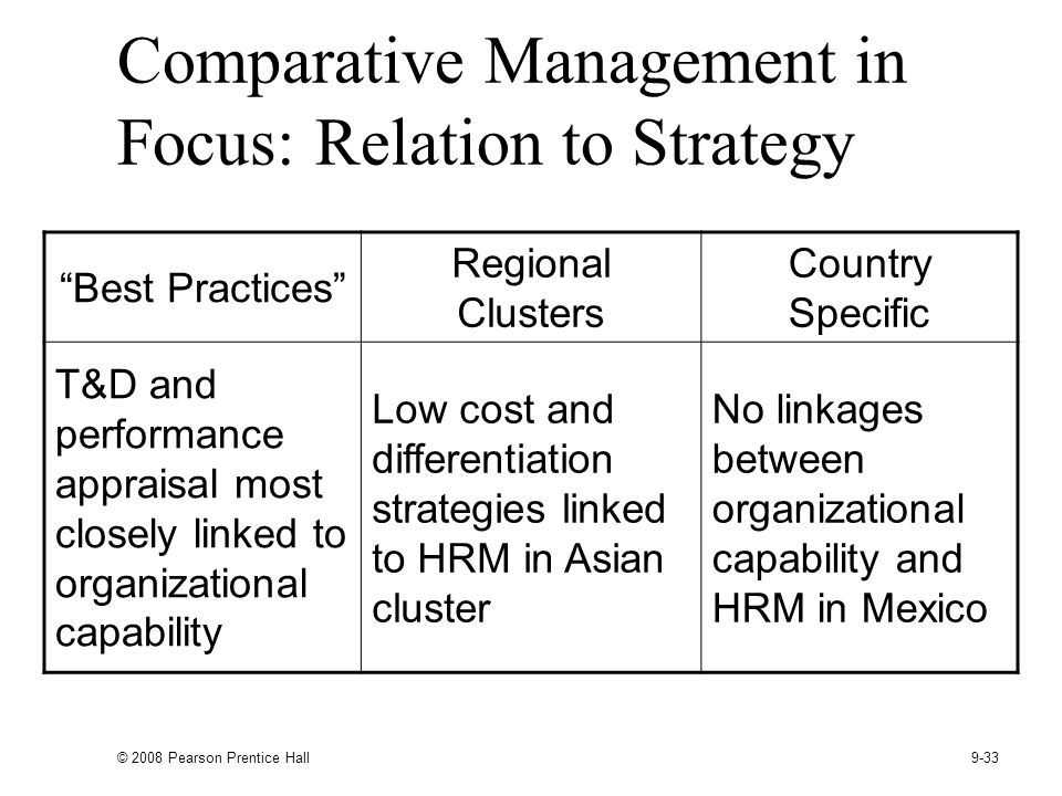 © 2008 Pearson Prentice Hall 9-33 Comparative Management in Focus: Relation to Strategy Best Practices Regional Clusters Country Specific T&D and performance appraisal most closely linked to organizational capability Low cost and differentiation strategies linked to HRM in Asian cluster No linkages between organizational capability and HRM in Mexico
