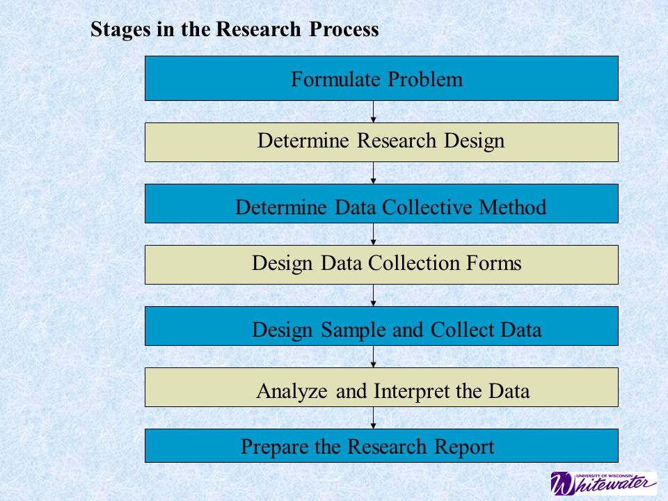Stages in the Research Process Formulate Problem Determine Research Design Determine Data Collective Method Design Data Collection Forms Design Sample and Collect Data Analyze and Interpret the Data Prepare the Research Report