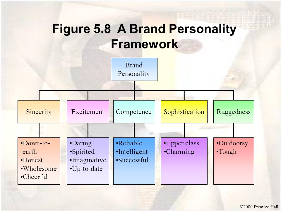 ©2000 Prentice Hall Figure 5.8 A Brand Personality Framework Brand Personality RuggednessSophisticationCompetenceExcitementSincerity Down-to- earth Ho