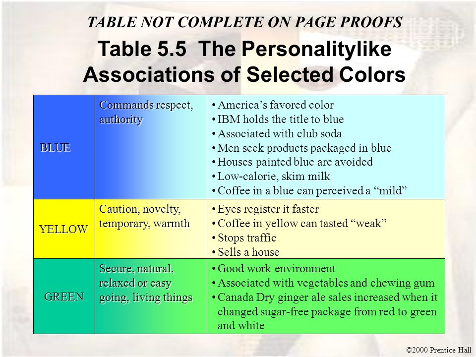©2000 Prentice Hall Table 5.5 The Personalitylike Associations of Selected Colors Commands respect, authority Americas favored color IBM holds the tit