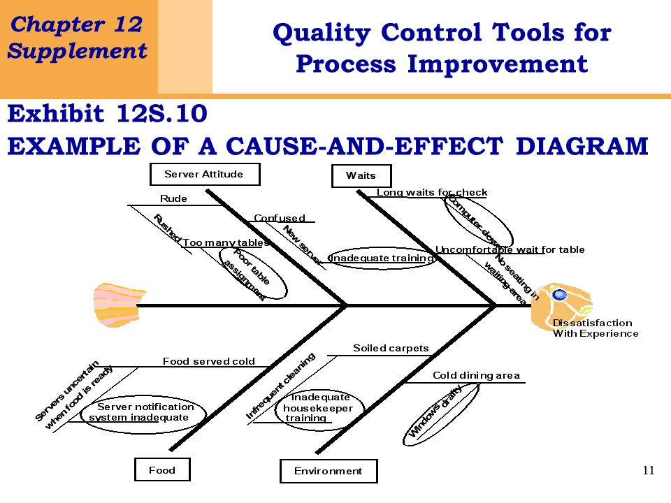 11 Chapter 12 Supplement Quality Control Tools for Process Improvement 11 Exhibit 12S.10 EXAMPLE OF A CAUSE-AND-EFFECT DIAGRAM
