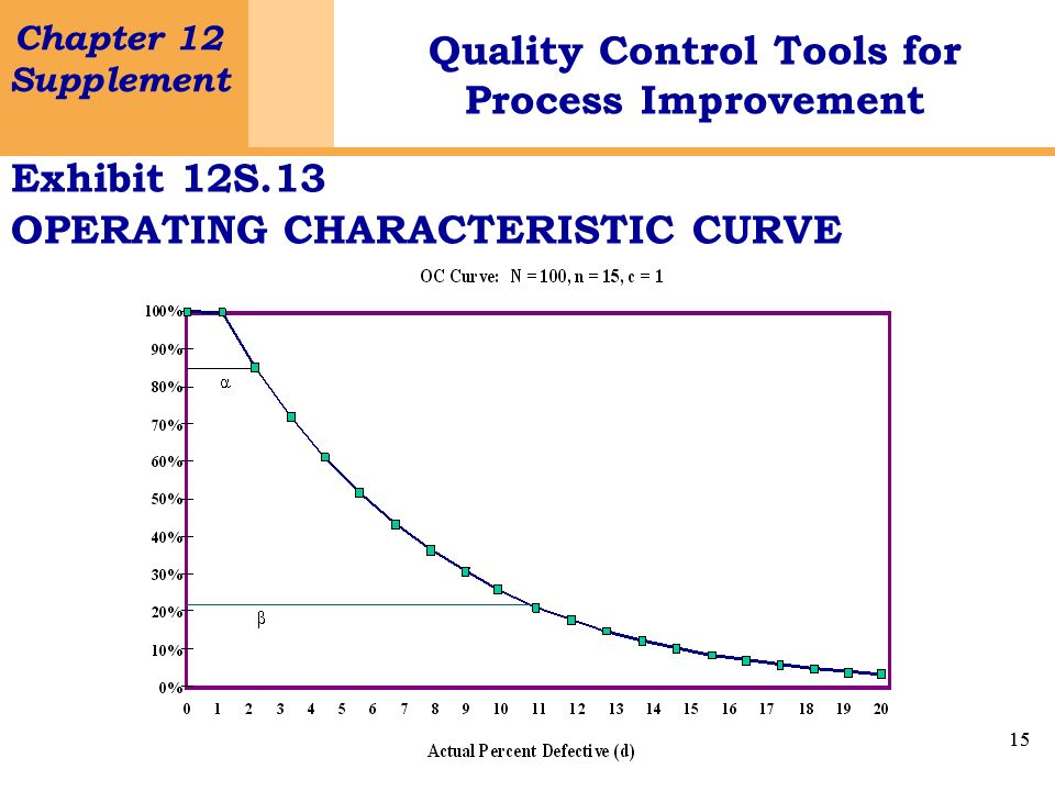 15 Chapter 12 Supplement Quality Control Tools for Process Improvement 15 Exhibit 12S.13 OPERATING CHARACTERISTIC CURVE