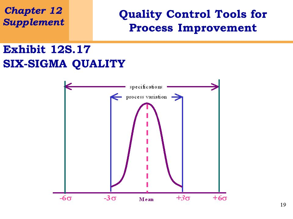 19 Chapter 12 Supplement Quality Control Tools for Process Improvement 19 Exhibit 12S.17 SIX-SIGMA QUALITY