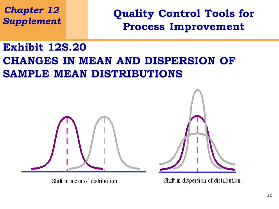 20 Chapter 12 Supplement Quality Control Tools for Process Improvement 20 Exhibit 12S.20 CHANGES IN MEAN AND DISPERSION OF SAMPLE MEAN DISTRIBUTIONS